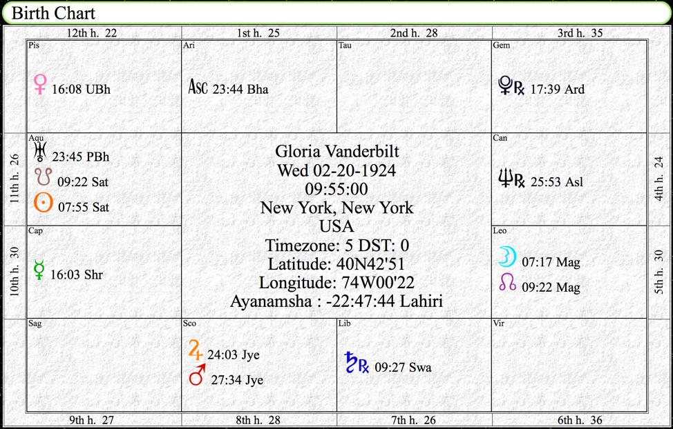 Gloria Vanderbilt Birth chart