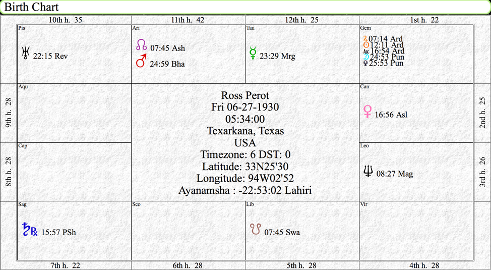 Ross Perot Birth Chart