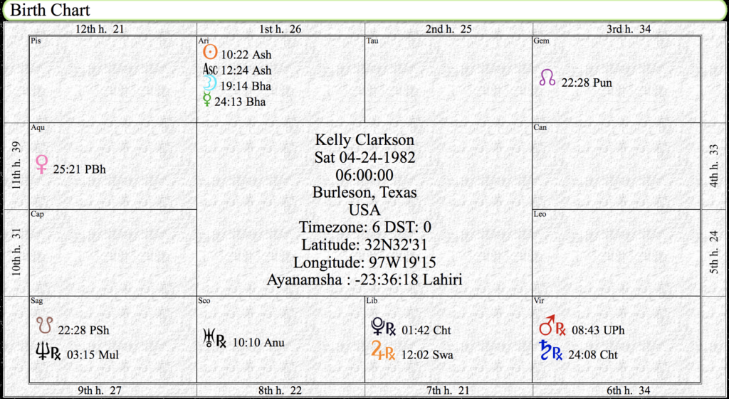 Kelly Clarkson Birth Chart